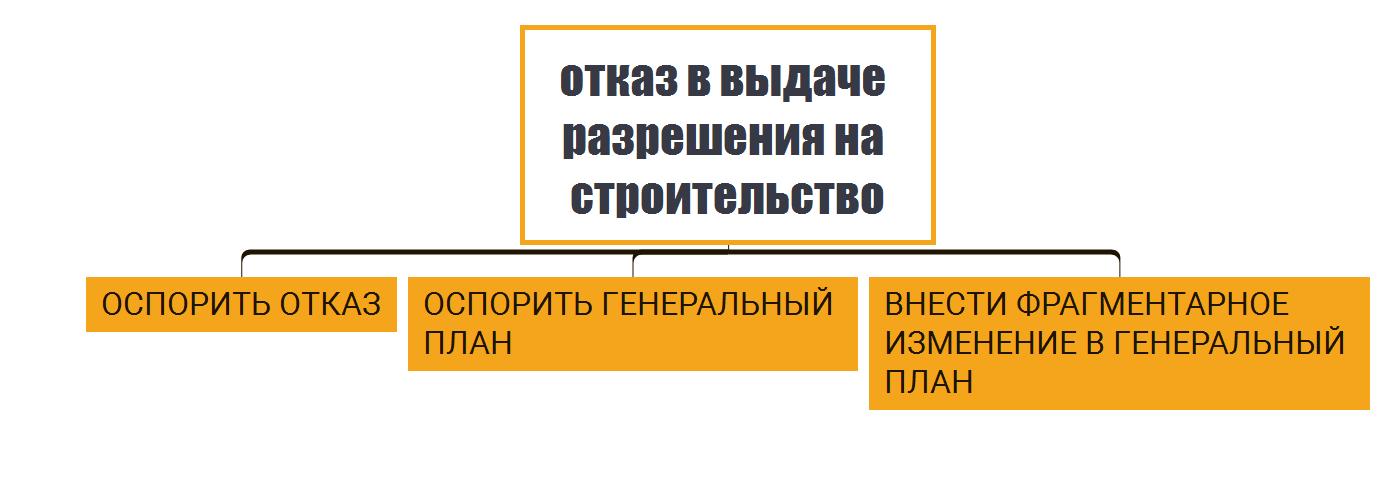 генеральный план поселения
