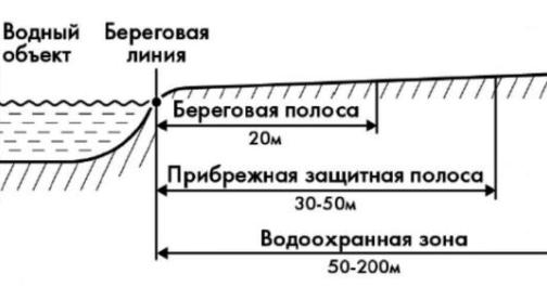 строительство в водоохранной зоне